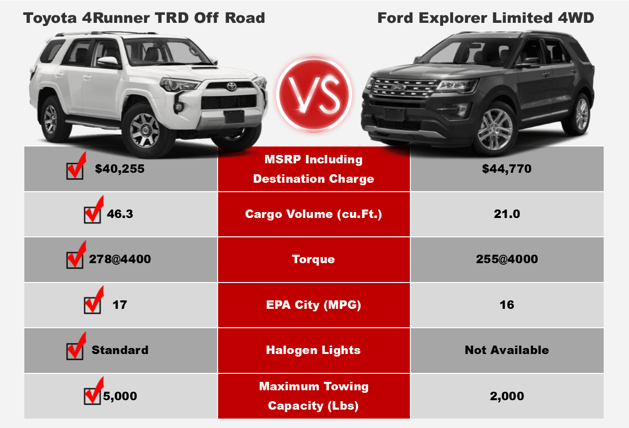4runner Competitive Comparison