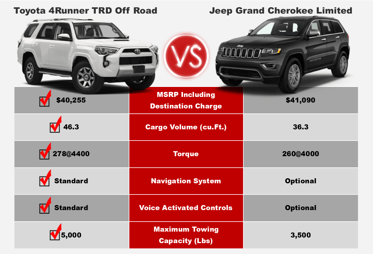 Jeep Grand Cherokee Vs Toyota 4runner >> 4runner Vs Grand Cherokee